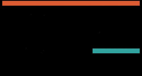 The Gladys E. Fox Charitable Trust Endowment Fund Logo