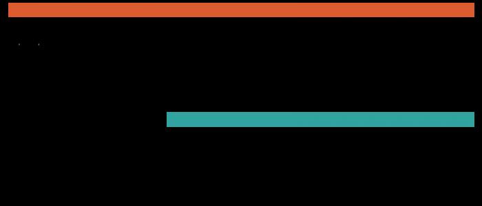 The Marciniak Family Donor-Advised Fund Logo